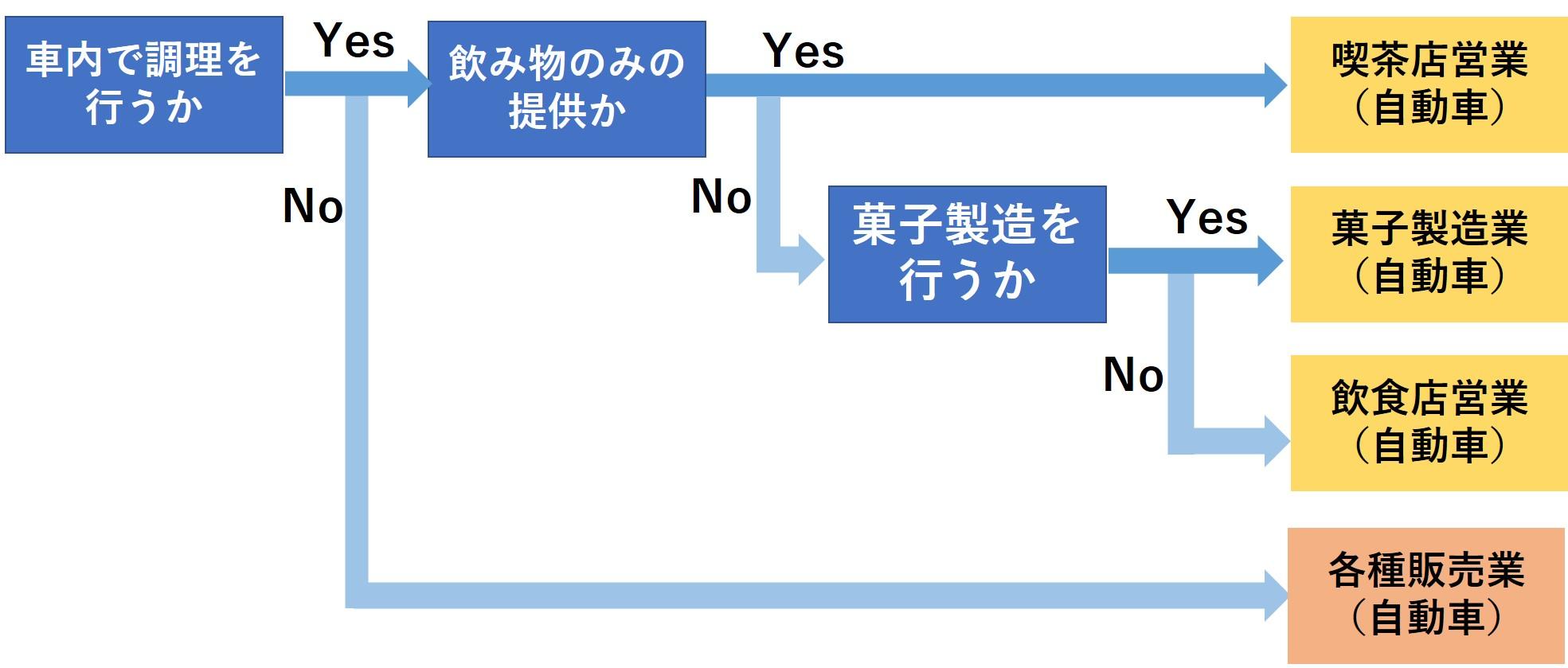 キッチンカー営業許可の分類フローチャート